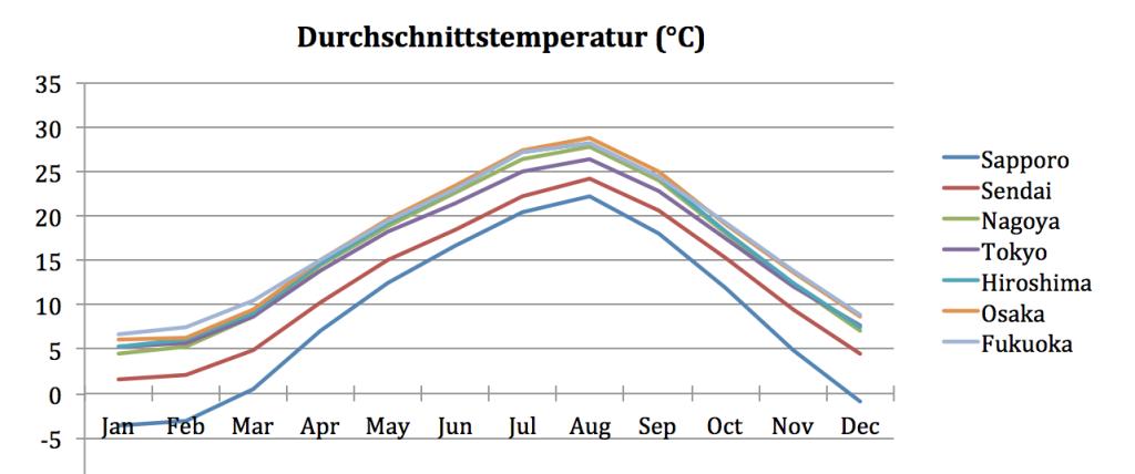Klima Japan Temperatur