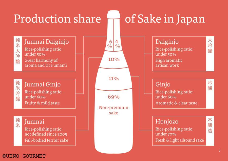 Sake japanischer Reiswein